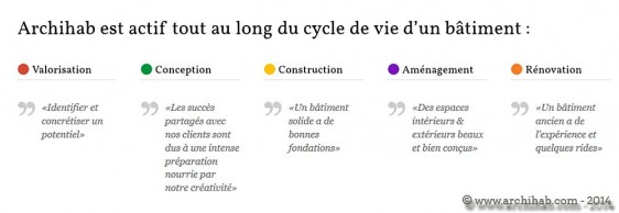 140418-Archihab-Cycle